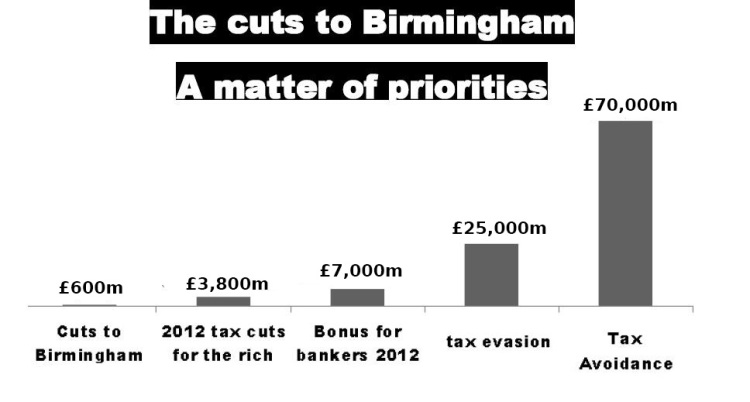 cuts-to-birmingham-a-matter-of-priorities